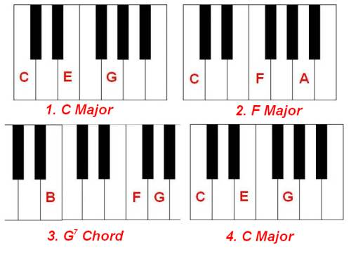 Piano reggae piano chords : Pic – Chord Diagram | Master The Art Of Playing Piano By Ear!!